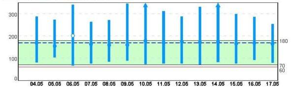 Trendübersicht MiniMed 640G 4. bis 17.5.2015