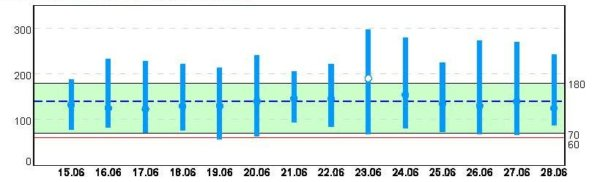 Trendübersicht MiniMed 640G 15. bis 28.6.2015
